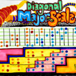 Diagonal Major Scale guitar scale drawing, by Billy Reiter