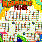 Harmonic Minor guitar scale drawing, by Billy Reiter